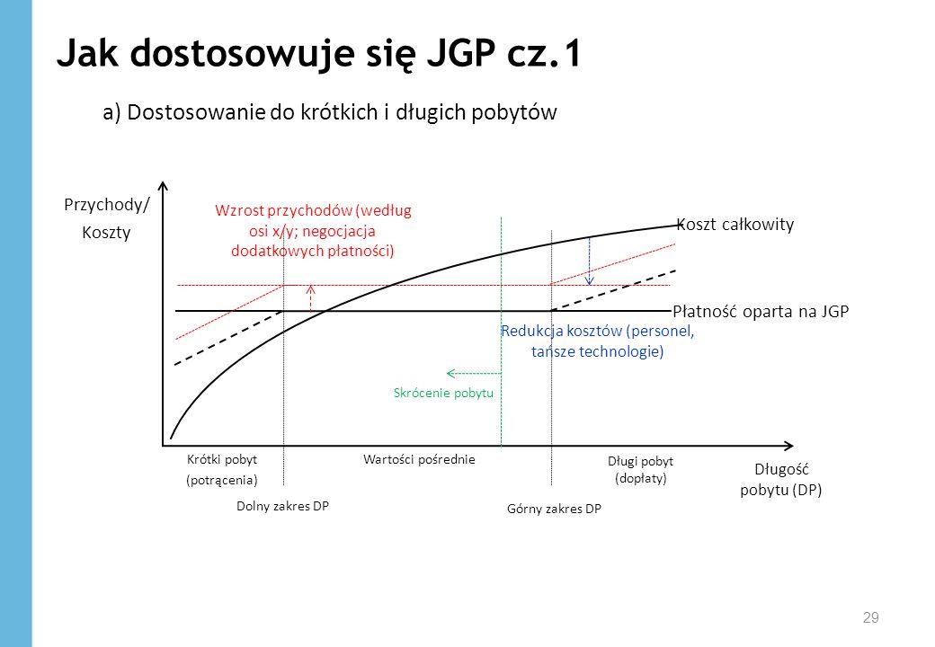 Jak dostosowuje się JGP cz.1 a) Dostosowanie do krótkich i długich pobytów 29 Krótki pobyt (potrącenia) Długi pobyt (dopłaty) Górny zakres DP Dolny za