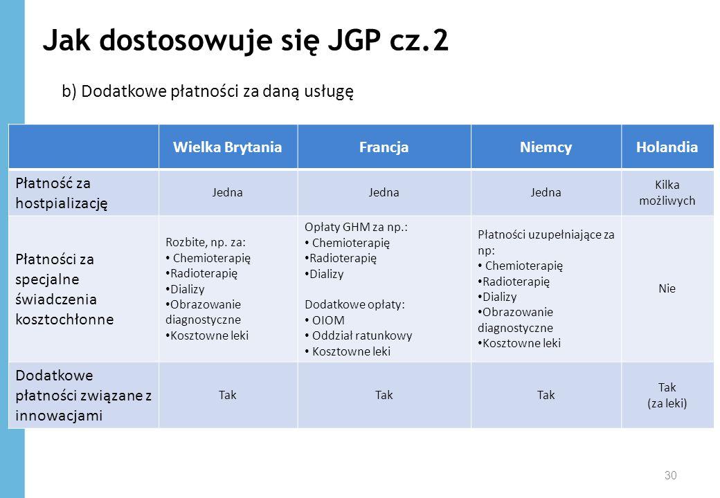 Jak dostosowuje się JGP cz.2 b) Dodatkowe płatności za daną usługę 30 Wielka BrytaniaFrancjaNiemcyHolandia Płatność za hostpializację Jedna Kilka możl