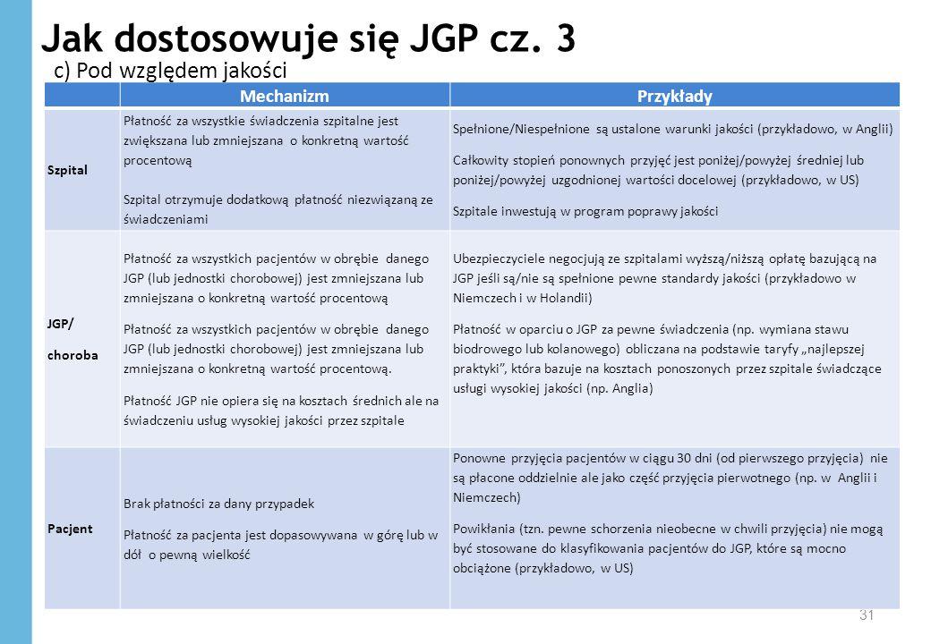 Jak dostosowuje się JGP cz. 3 31 MechanizmPrzykłady Szpital Płatność za wszystkie świadczenia szpitalne jest zwiększana lub zmniejszana o konkretną wa