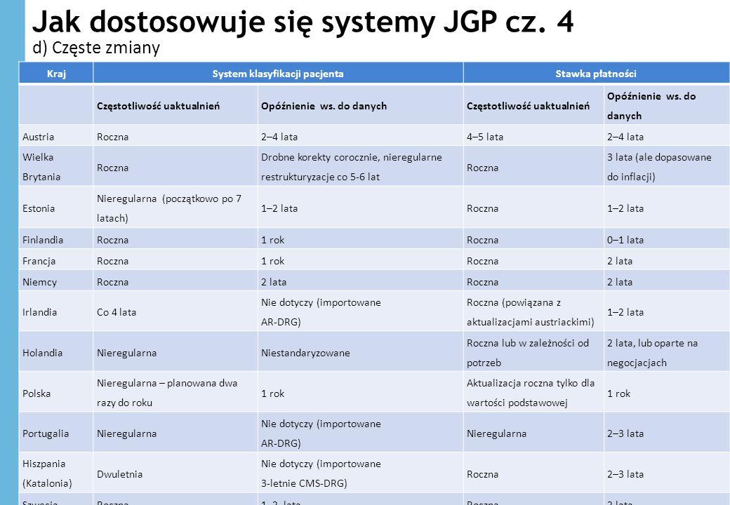 Jak dostosowuje się systemy JGP cz. 4 32 KrajSystem klasyfikacji pacjentaStawka płatności Częstotliwość uaktualnieńOpóźnienie ws. do danychCzęstotliwo