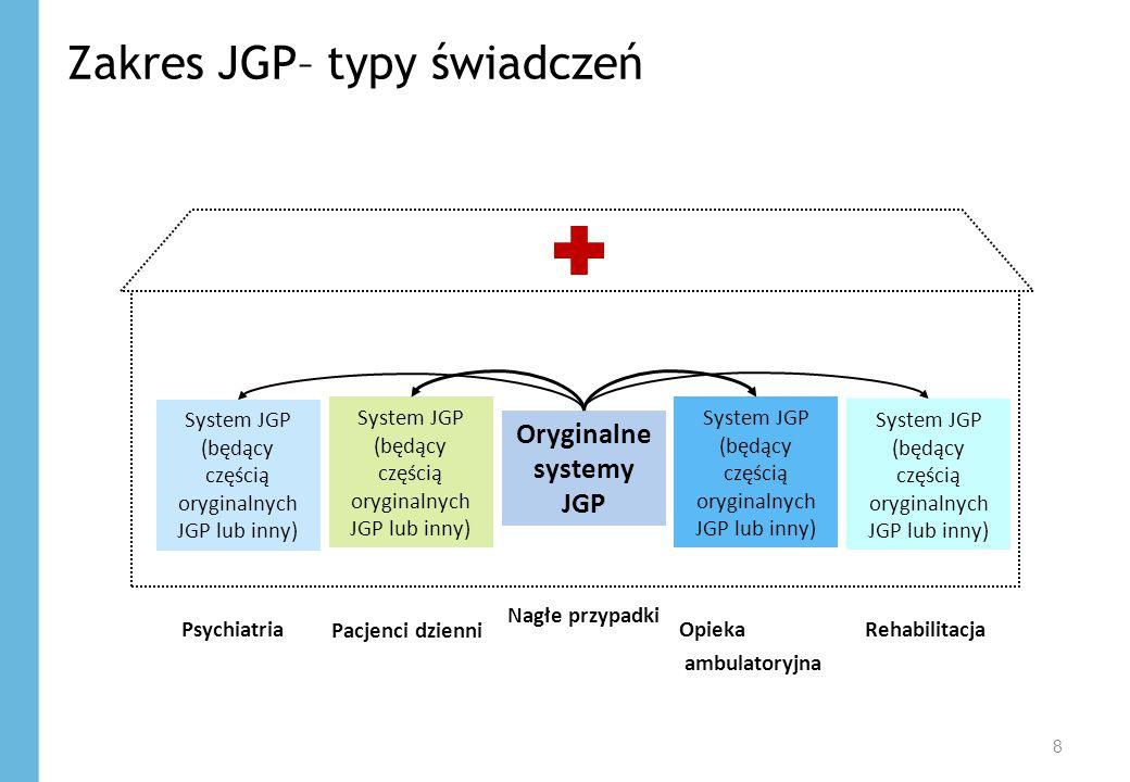 Zakres JGP– typy świadczeń 8 Oryginalne systemy JGP System JGP (będący częścią oryginalnych JGP lub inny) Psychiatria Pacjenci dzienni Nagłe przypadki