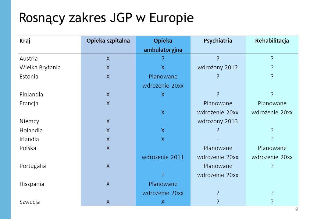 Rosnący zakres JGP w Europie 9 KrajOpieka szpitalna Opieka ambulatoryjna PsychiatriaRehabilitacja AustriaX ??? Wielka BrytaniaX Xwdrożony 2012? Estoni