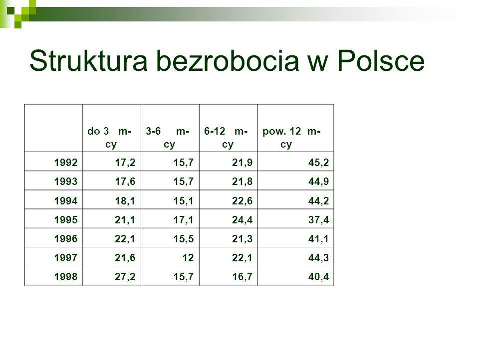 Struktura bezrobocia w Polsce do 3 m- cy 3-6 m- cy 6-12 m- cy pow. 12 m- cy 199217,215,721,945,2 199317,615,721,844,9 199418,115,122,644,2 199521,117,