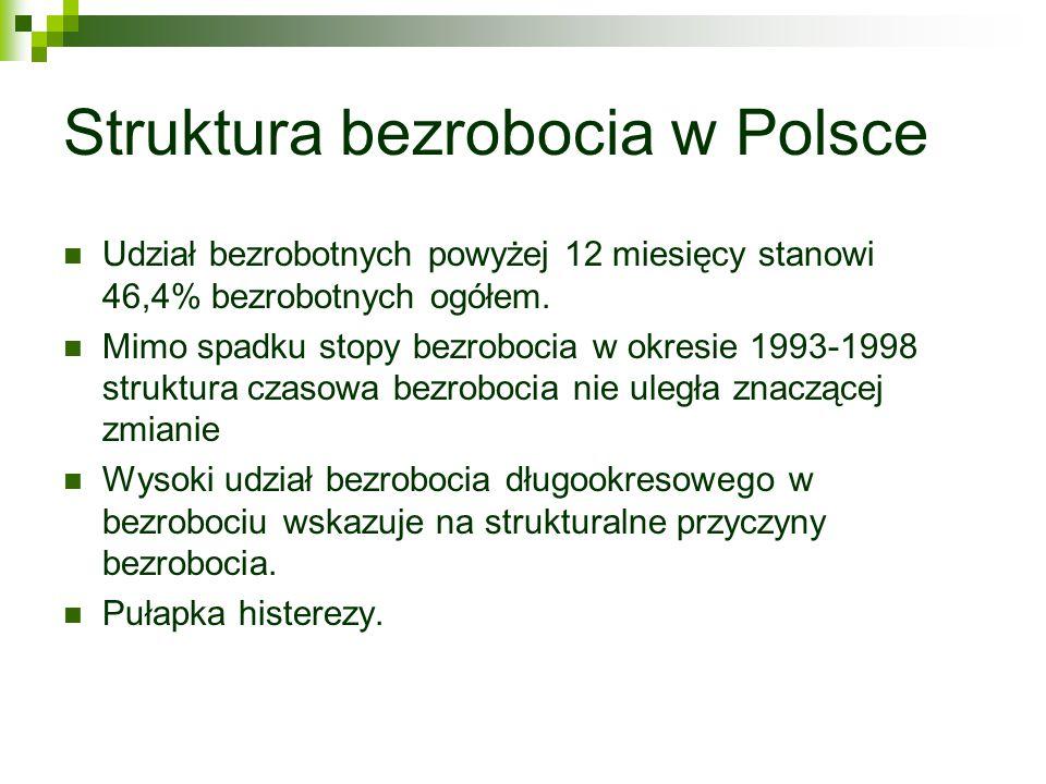 Struktura bezrobocia w Polsce Udział bezrobotnych powyżej 12 miesięcy stanowi 46,4% bezrobotnych ogółem. Mimo spadku stopy bezrobocia w okresie 1993-1
