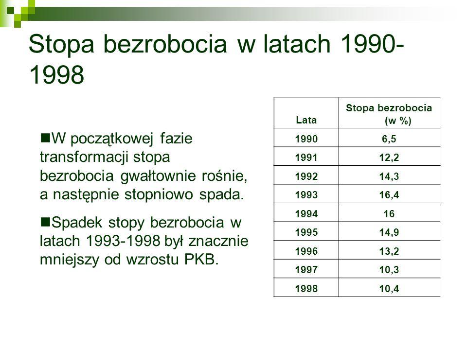 Stopa bezrobocia w latach 1990- 1998 Lata Stopa bezrobocia (w %) 19906,5 199112,2 199214,3 199316,4 199416 199514,9 199613,2 199710,3 199810,4 W począ