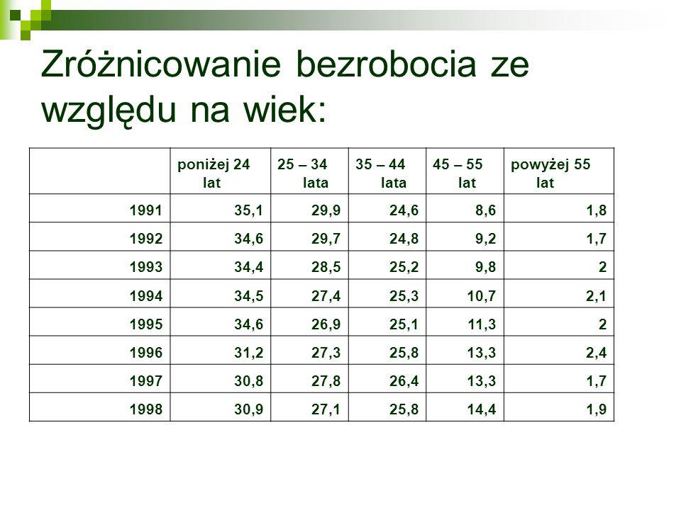 Zróżnicowanie bezrobocia ze względu na wiek: poniżej 24 lat 25 – 34 lata 35 – 44 lata 45 – 55 lat powyżej 55 lat 199135,129,924,68,61,8 199234,629,724