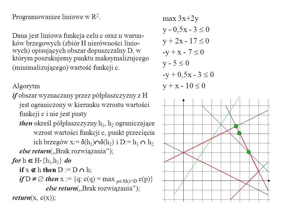 Programowaniee liniowe w R 2. Dana jest liniowa funkcja celu c oraz n warun- ków brzegowych (zbiór H nierówności linio- wych) opisujących obszar dopus