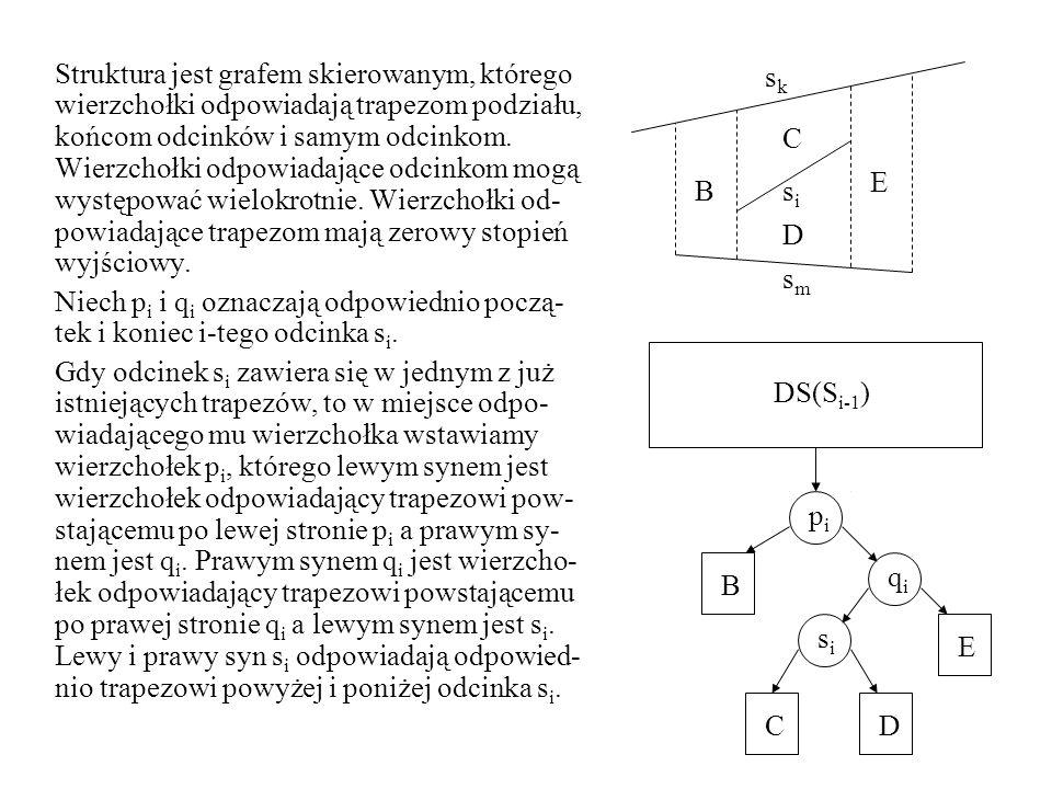 Struktura jest grafem skierowanym, którego wierzchołki odpowiadają trapezom podziału, końcom odcinków i samym odcinkom. Wierzchołki odpowiadające odci