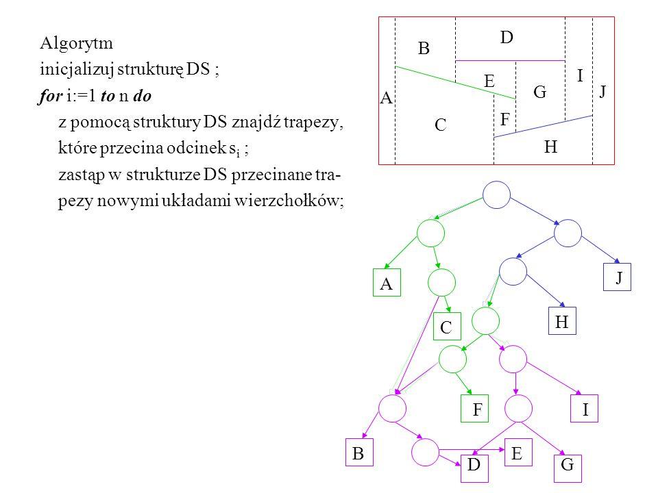 Algorytm inicjalizuj strukturę DS ; for i:=1 to n do z pomocą struktury DS znajdź trapezy, które przecina odcinek s i ; zastąp w strukturze DS przecinane tra- pezy nowymi układami wierzchołków; E D C B A J I H G F E D C B A J I H G F