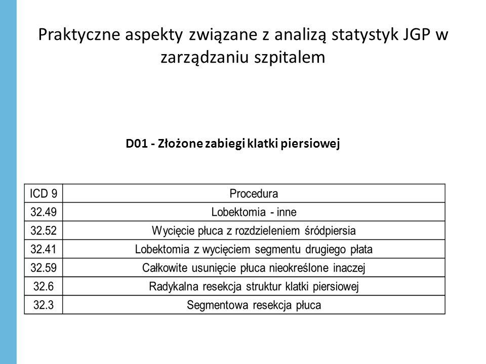 Praktyczne aspekty związane z analizą statystyk JGP w zarządzaniu szpitalem D01 - Złożone zabiegi klatki piersiowej