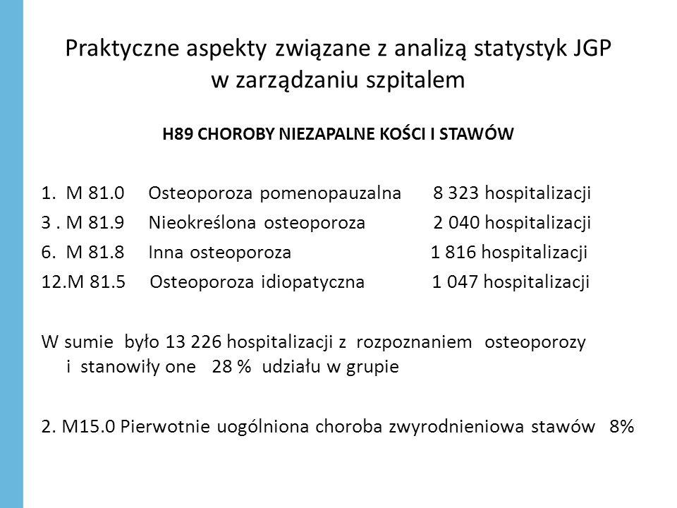 Praktyczne aspekty związane z analizą statystyk JGP w zarządzaniu szpitalem H89 CHOROBY NIEZAPALNE KOŚCI I STAWÓW 1. M 81.0 Osteoporoza pomenopauzalna