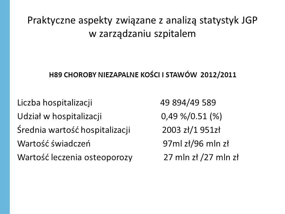 Praktyczne aspekty związane z analizą statystyk JGP w zarządzaniu szpitalem H89 CHOROBY NIEZAPALNE KOŚCI I STAWÓW 2012/2011 Liczba hospitalizacji 49 894/49 589 Udział w hospitalizacji 0,49 %/0.51 (%) Średnia wartość hospitalizacji 2003 zł/1 951zł Wartość świadczeń 97ml zł/96 mln zł Wartość leczenia osteoporozy 27 mln zł /27 mln zł