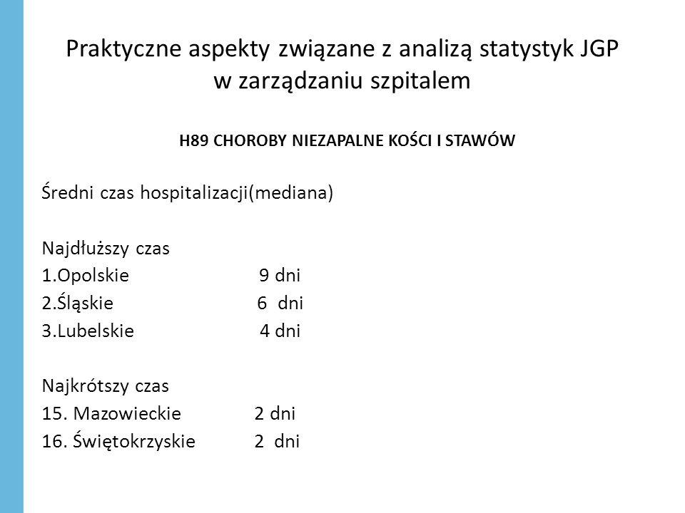 Praktyczne aspekty związane z analizą statystyk JGP w zarządzaniu szpitalem H89 CHOROBY NIEZAPALNE KOŚCI I STAWÓW Średni czas hospitalizacji(mediana) Najdłuższy czas 1.Opolskie 9 dni 2.Śląskie 6 dni 3.Lubelskie 4 dni Najkrótszy czas 15.