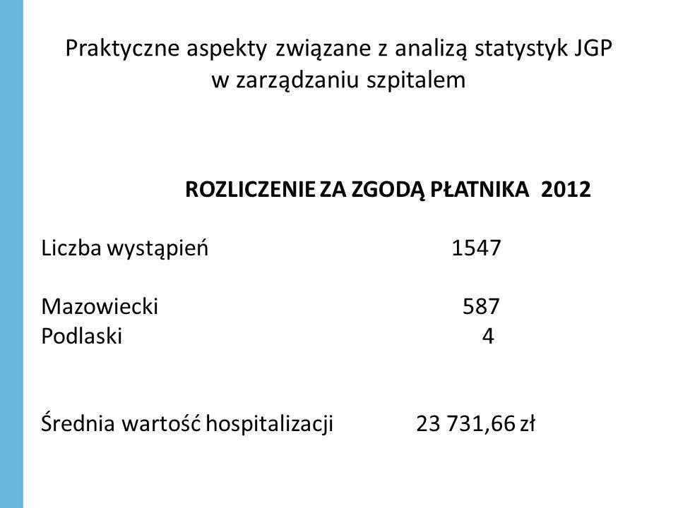 Praktyczne aspekty związane z analizą statystyk JGP w zarządzaniu szpitalem ROZLICZENIE ZA ZGODĄ PŁATNIKA 2012 Liczba wystąpień 1547 Mazowiecki 587 Podlaski 4 Średnia wartość hospitalizacji 23 731,66 zł