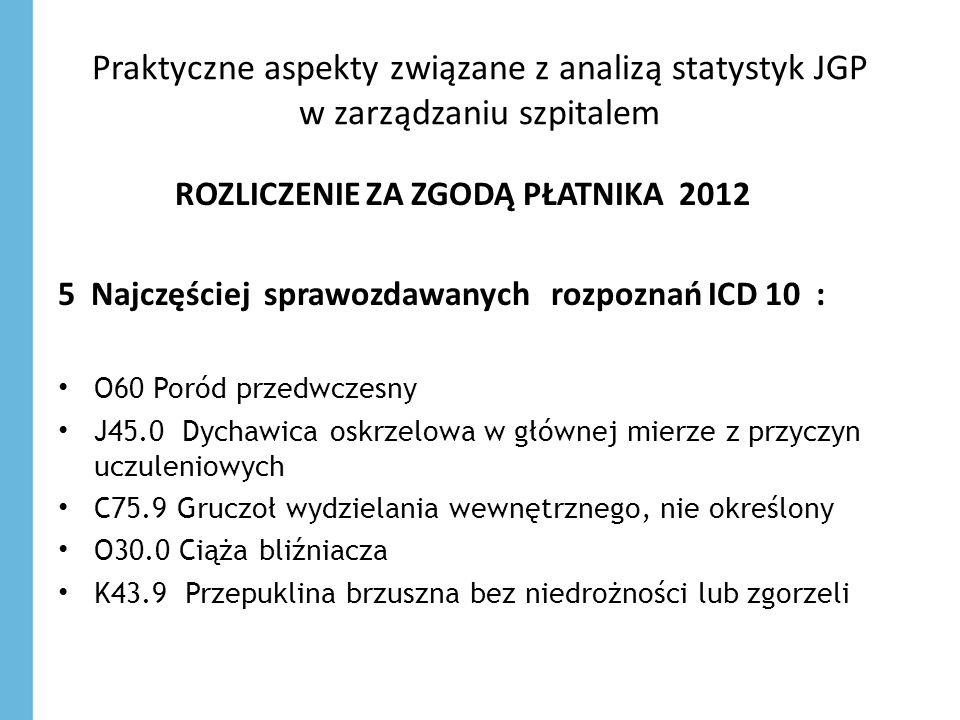 Praktyczne aspekty związane z analizą statystyk JGP w zarządzaniu szpitalem ROZLICZENIE ZA ZGODĄ PŁATNIKA 2012 5 Najczęściej sprawozdawanych rozpoznań
