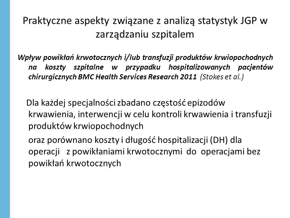 Praktyczne aspekty związane z analizą statystyk JGP w zarządzaniu szpitalem Wpływ powikłań krwotocznych i/lub transfuzji produktów krwiopochodnych na koszty szpitalne w przypadku hospitalizowanych pacjentów chirurgicznych BMC Health Services Research 2011 (Stokes et al.) Dla każdej specjalności zbadano częstość epizodów krwawienia, interwencji w celu kontroli krwawienia i transfuzji produktów krwiopochodnych oraz porównano koszty i długość hospitalizacji (DH) dla operacji z powikłaniami krwotocznymi do operacjami bez powikłań krwotocznych