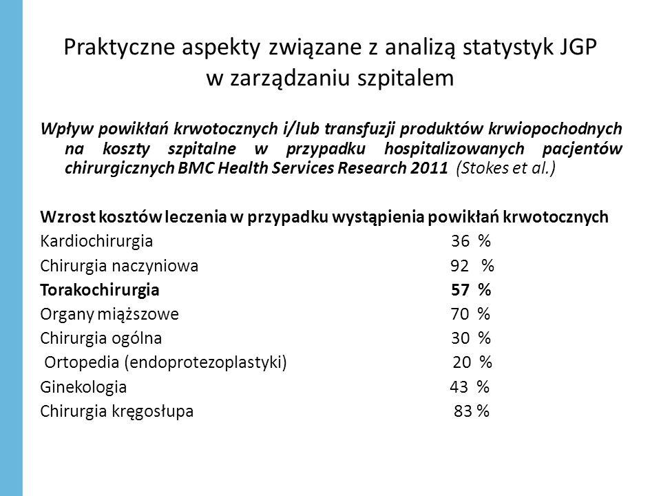 Praktyczne aspekty związane z analizą statystyk JGP w zarządzaniu szpitalem Wpływ powikłań krwotocznych i/lub transfuzji produktów krwiopochodnych na koszty szpitalne w przypadku hospitalizowanych pacjentów chirurgicznych BMC Health Services Research 2011 (Stokes et al.) Wzrost kosztów leczenia w przypadku wystąpienia powikłań krwotocznych Kardiochirurgia 36 % Chirurgia naczyniowa 92 % Torakochirurgia 57 % Organy miąższowe 70 % Chirurgia ogólna 30 % Ortopedia (endoprotezoplastyki) 20 % Ginekologia 43 % Chirurgia kręgosłupa 83 %
