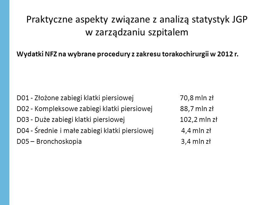 Praktyczne aspekty związane z analizą statystyk JGP w zarządzaniu szpitalem Wydatki NFZ na wybrane procedury z zakresu torakochirurgii w 2012 r. D01 -