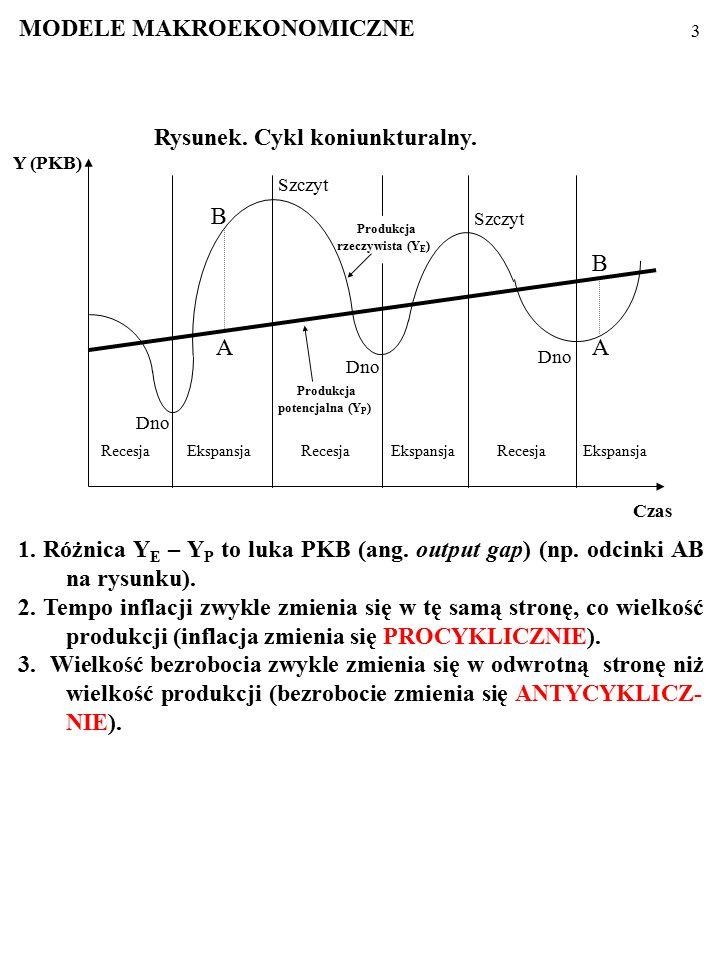 2 Procesy makroekonomiczne przyjmują formę cyklu koniunktural- nego (ang. business cycle): produkcja w gospodarce, Y E, waha się wokół potencjalnego p