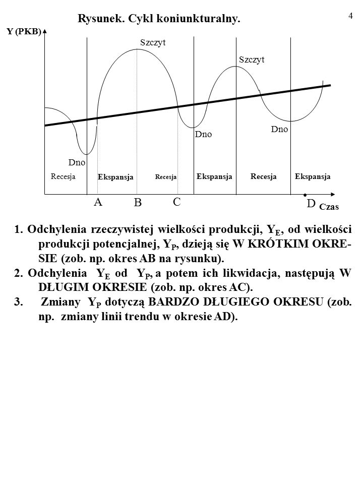3 1. Różnica Y E – Y P to luka PKB (ang. output gap) (np. odcinki AB na rysunku). 2. Tempo inflacji zwykle zmienia się w tę samą stronę, co wielkość p