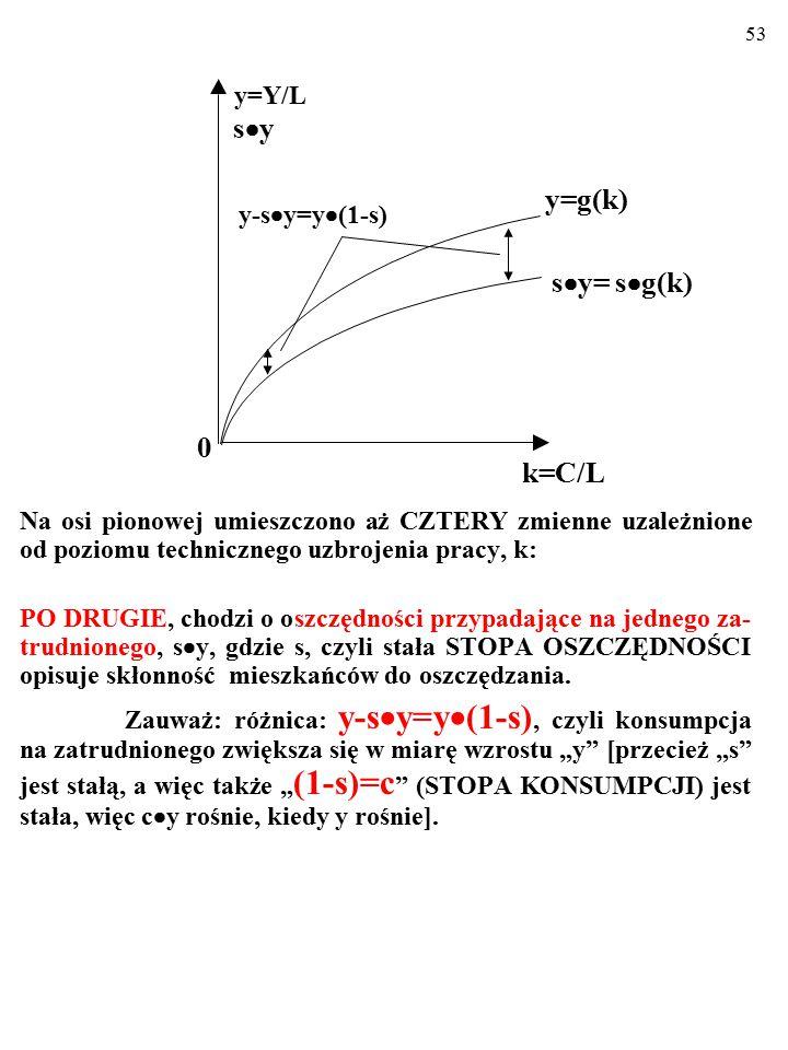 52 W zrozumieniu poglądów Solowa pomoże nam rysunek: Na osi poziomej mierzymy techniczne uzbrojenie pracy, k=C/L. Na osi pionowej umieszczono aż CZTER