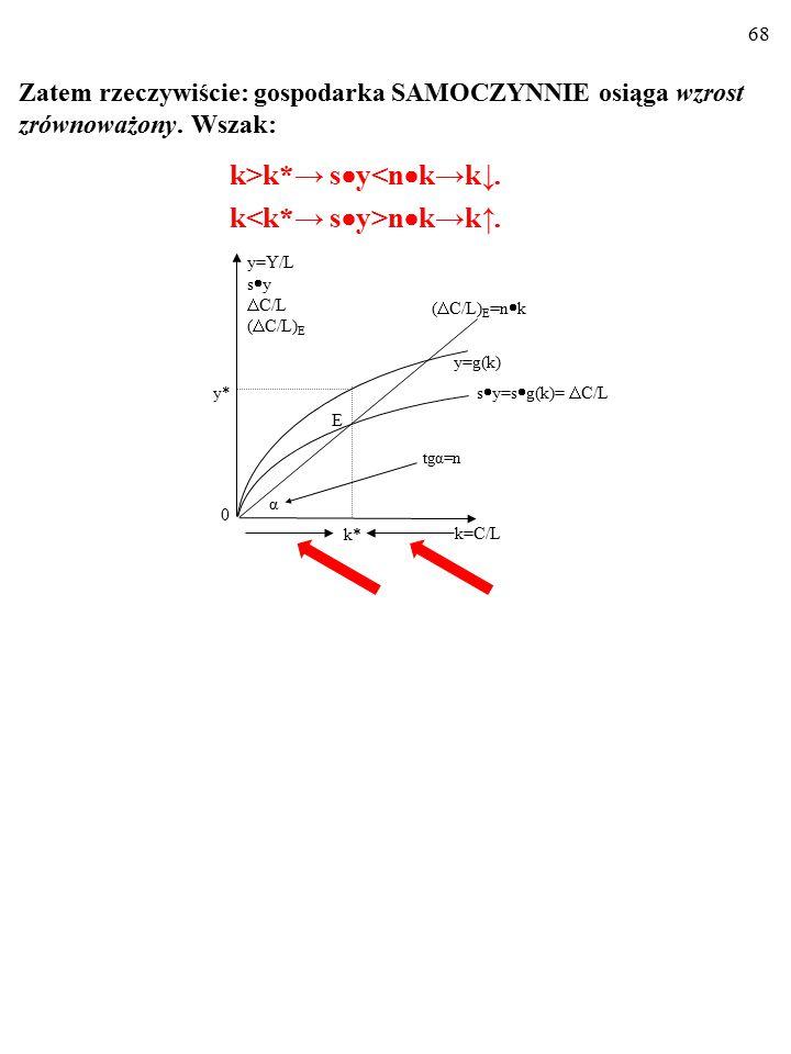 67 Odwrotnie. Kiedy rzeczywiste inwestycje  C/L=s  y są mniejsze od wymaganych, tzn. od tych, które zapewniają wzrost zrównoważony (czyli stałość k)