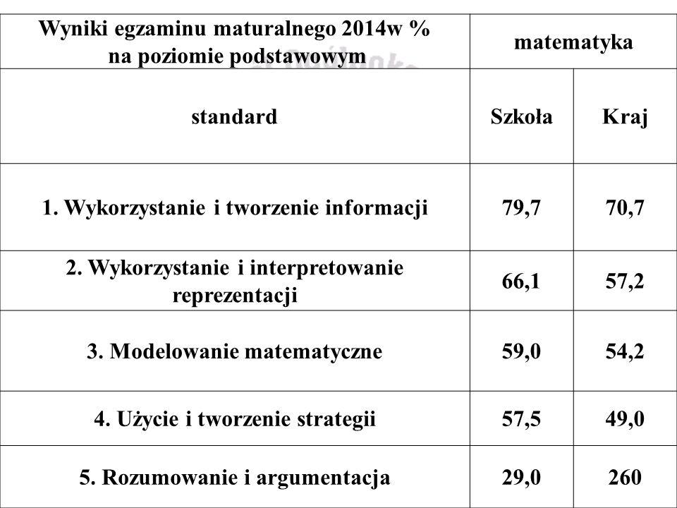 Wyniki egzaminu maturalnego 2014w % na poziomie podstawowym matematyka standardSzkołaKraj 1.