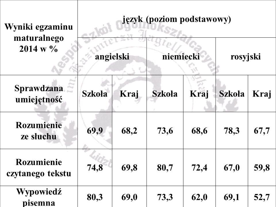 Wyniki egzaminu maturalnego 2014 w % język (poziom podstawowy) angielskiniemieckirosyjski Sprawdzana umiejętność SzkołaKrajSzkołaKrajSzkołaKraj Rozumienie ze słuchu 69,968,273,668,678,367,7 Rozumienie czytanego tekstu 74,869,880,772,467,059,8 Wypowiedź pisemna 80,369,073,362,069,152,7