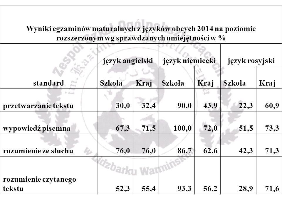 Wyniki egzaminów maturalnych z języków obcych 2014 na poziomie rozszerzonym wg sprawdzanych umiejętności w % standard język angielskijęzyk niemieckijęzyk rosyjski SzkołaKrajSzkołaKrajSzkołaKraj przetwarzanie tekstu30,032,490,043,922,360,9 wypowiedź pisemna67,371,5100,072,051,573,3 rozumienie ze słuchu76,0 86,762,642,371,3 rozumienie czytanego tekstu52,355,493,356,228,971,6