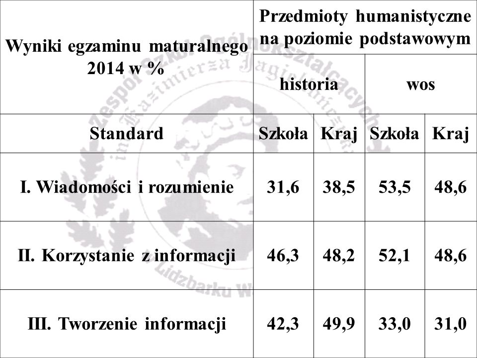 Wyniki egzaminu maturalnego 2014 w % Przedmioty humanistyczne na poziomie podstawowym historiawos StandardSzkołaKrajSzkołaKraj I.
