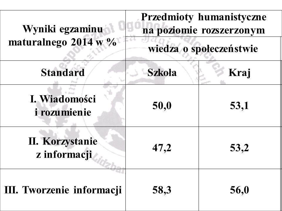 Wyniki egzaminu maturalnego 2014 w % Przedmioty humanistyczne na poziomie rozszerzonym wiedza o społeczeństwie StandardSzkołaKraj I.