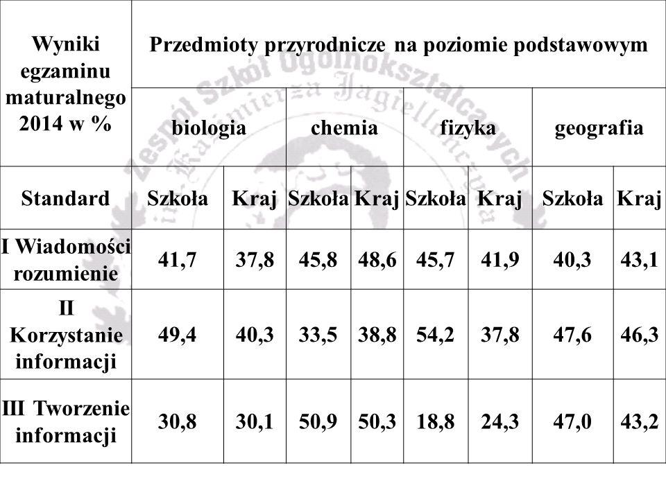 Wyniki egzaminu maturalnego 2014 w % Przedmioty przyrodnicze na poziomie podstawowym biologiachemiafizykageografia StandardSzkołaKrajSzkołaKrajSzkołaKrajSzkołaKraj I Wiadomości rozumienie 41,737,845,848,645,741,940,343,1 II Korzystanie informacji 49,440,333,538,854,237,847,646,3 III Tworzenie informacji 30,830,150,950,318,824,347,043,2