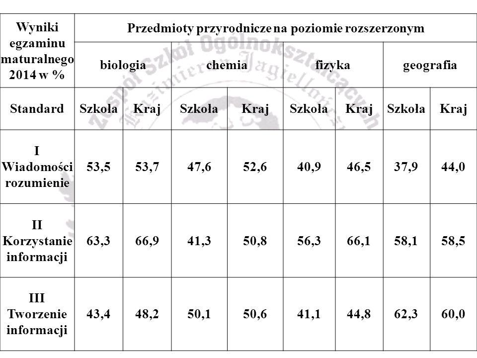 Wyniki egzaminu maturalnego 2014 w % Przedmioty przyrodnicze na poziomie rozszerzonym biologiachemiafizykageografia StandardSzkołaKrajSzkołaKrajSzkołaKrajSzkołaKraj I Wiadomości rozumienie 53,553,747,652,640,946,537,944,0 II Korzystanie informacji 63,366,941,350,856,366,158,158,5 III Tworzenie informacji 43,448,250,150,641,144,862,360,0