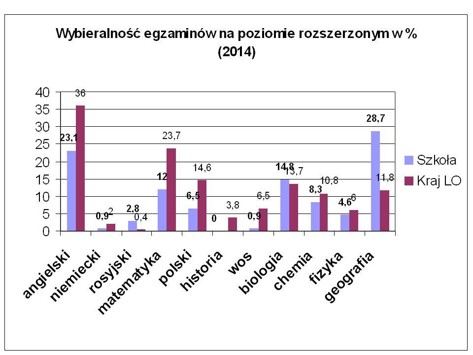 Wyniki EM 2014 z języka polskiego na poziomie rozszerzonym sprawdzana umiejętnośćSzkołaKraj Treść6558 Kompozycja 5781 Styl6473 Język6173 Zapis5766