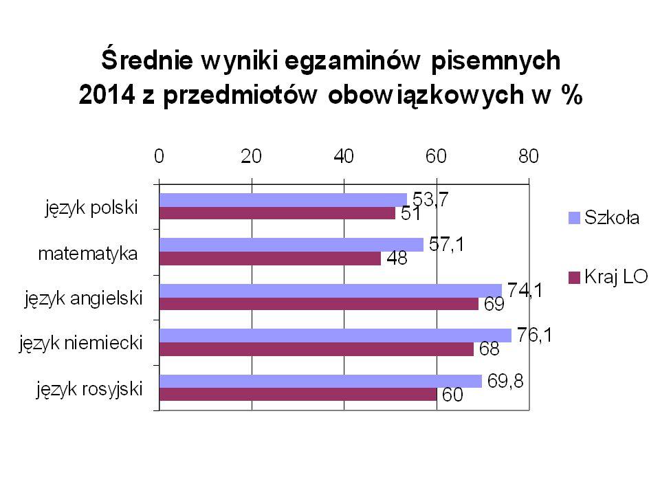 Wyniki egzaminu maturalnego 2014 w % matematyka poziom rozszerzony standardSzkołaKraj 2.