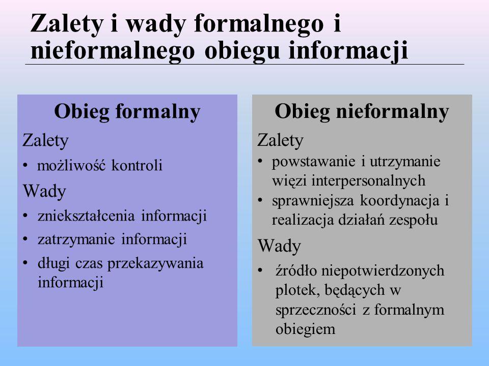 Zalety i wady formalnego i nieformalnego obiegu informacji Obieg formalny Zalety możliwość kontroli Wady zniekształcenia informacji zatrzymanie informacji długi czas przekazywania informacji Obieg nieformalny Zalety powstawanie i utrzymanie więzi interpersonalnych sprawniejsza koordynacja i realizacja działań zespołu Wady źródło niepotwierdzonych plotek, będących w sprzeczności z formalnym obiegiem