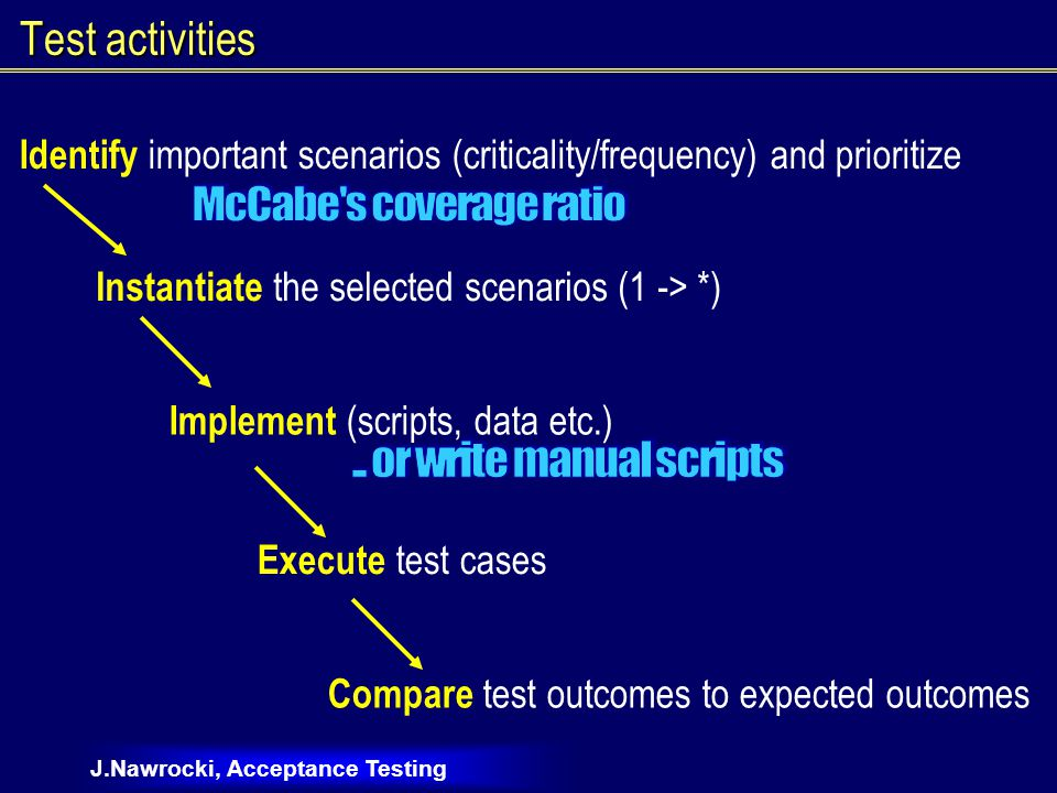 J.Nawrocki, Acceptance Testing Test activities Identify important scenarios (criticality/frequency) and prioritize Instantiate the selected scenarios (1 -> *) Implement (scripts, data etc.) Execute test cases Compare test outcomes to expected outcomes