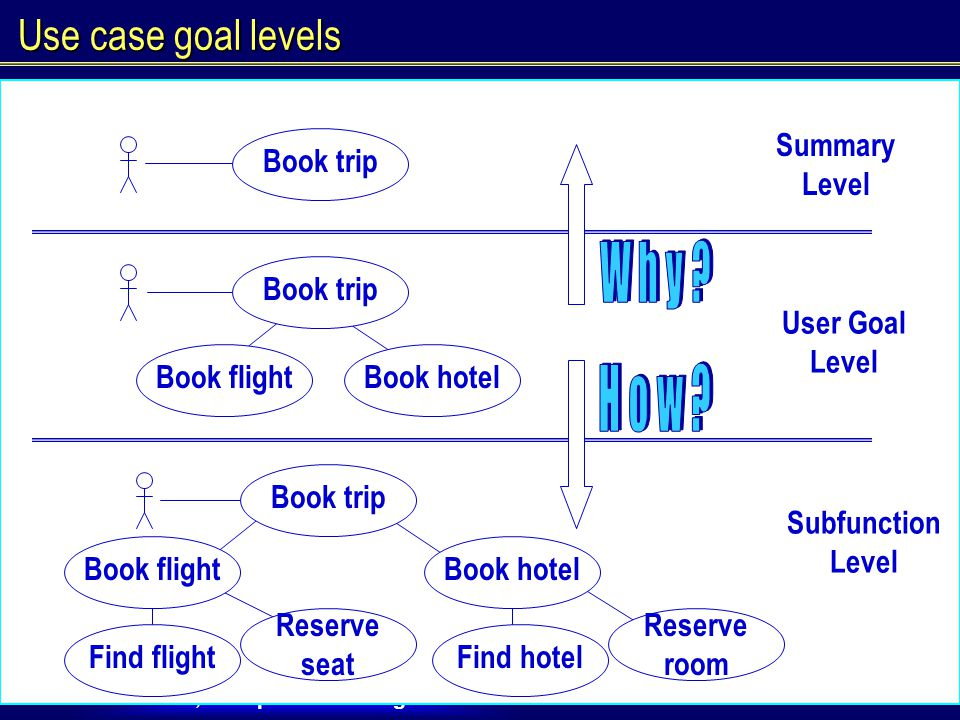 J.Nawrocki, Acceptance Testing Use case goal levels Book tripBook hotelBook flight User Goal Level Book trip Summary Level Book trip Book hotelBook flight Find flight Reserve seat Find hotel Reserve room Subfunction Level