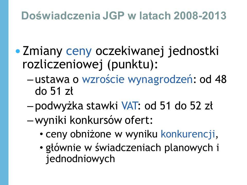 Doświadczenia JGP w latach 2008-2013 Zmiany ceny oczekiwanej jednostki rozliczeniowej (punktu): – ustawa o wzroście wynagrodzeń: od 48 do 51 zł – podw
