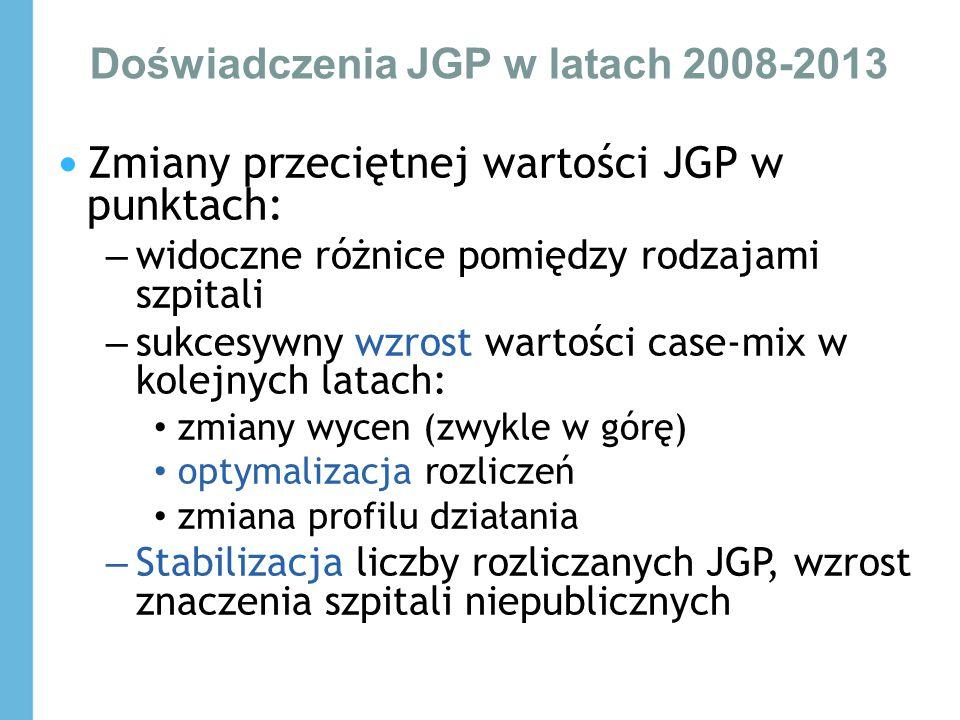 Doświadczenia JGP w latach 2008-2013 Zmiany przeciętnej wartości JGP w punktach: – widoczne różnice pomiędzy rodzajami szpitali – sukcesywny wzrost wartości case-mix w kolejnych latach: zmiany wycen (zwykle w górę) optymalizacja rozliczeń zmiana profilu działania – Stabilizacja liczby rozliczanych JGP, wzrost znaczenia szpitali niepublicznych