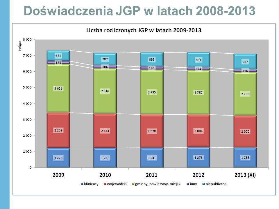 Doświadczenia JGP w latach 2008-2013