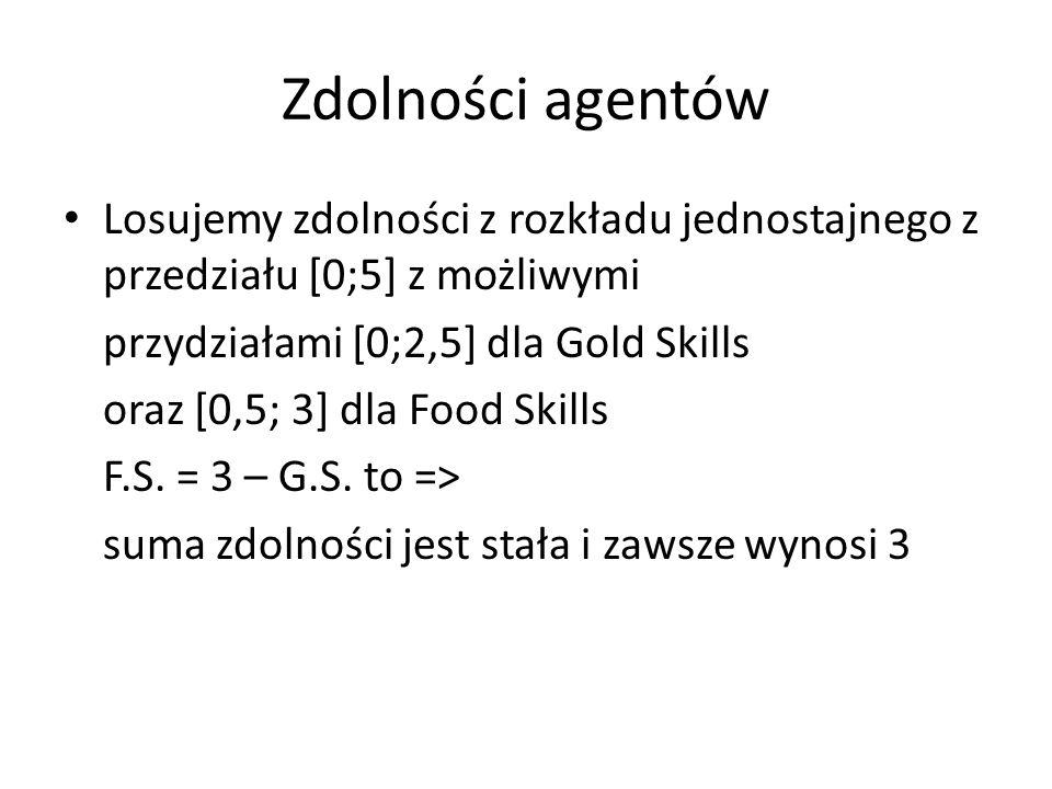 Zdolności agentów Losujemy zdolności z rozkładu jednostajnego z przedziału [0;5] z możliwymi przydziałami [0;2,5] dla Gold Skills oraz [0,5; 3] dla Food Skills F.S.
