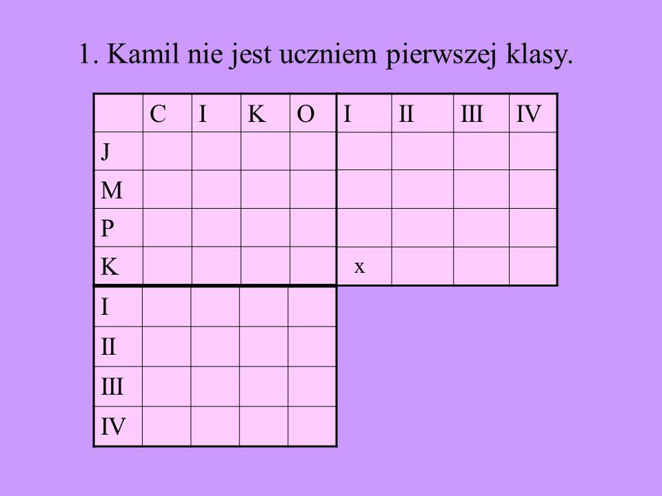 CIKO J M P K I II III IV IIIIIIIV 1. Kamil nie jest uczniem pierwszej klasy. x