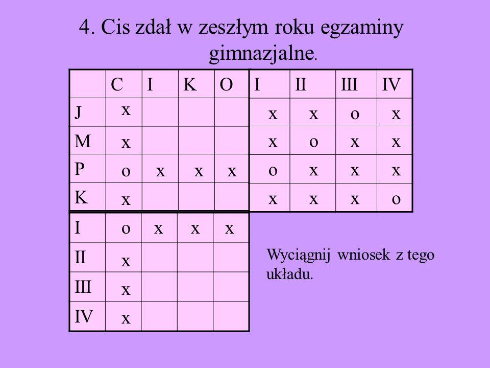 CIKO J M P K I II III IV IIIIIIIV x x o x x o x x o x x x x x x o 4. Cis zdał w zeszłym roku egzaminy gimnazjalne. o x x x x x x Wyciągnij wniosek z t