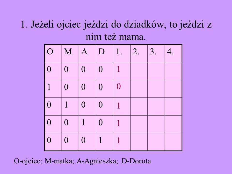 OMAD1.2.3.4.00001 10000 01001 00101 00011 2. Do dziadków jeździ co roku mama lub Agnieszka.