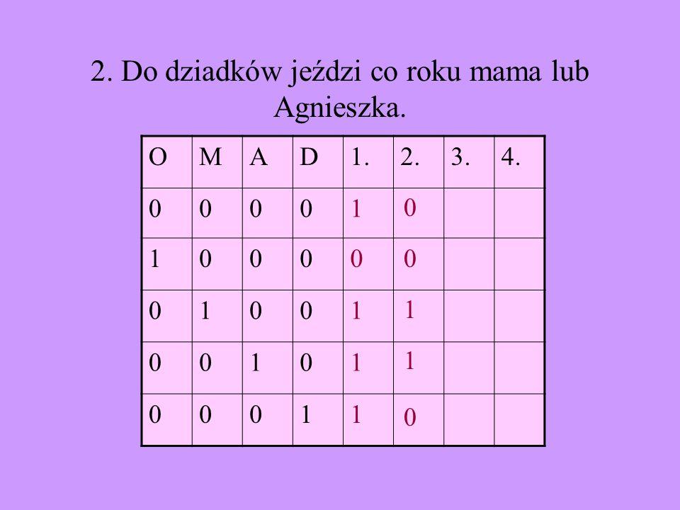 OMAD1.2.3.4. 00001 10000 01001 00101 00011 2. Do dziadków jeździ co roku mama lub Agnieszka. 1 1 0 0 0