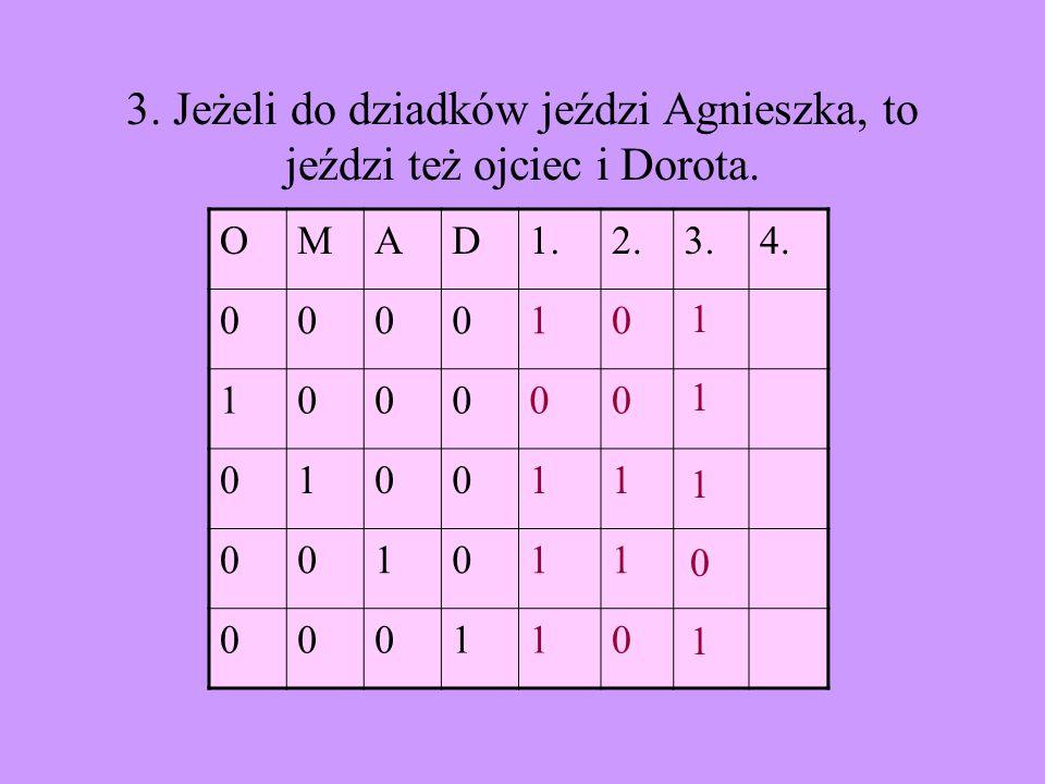 3. Jeżeli do dziadków jeździ Agnieszka, to jeździ też ojciec i Dorota. OMAD1.2.3.4. 000010 100000 010011 001011 000110 1 1 1 1 0