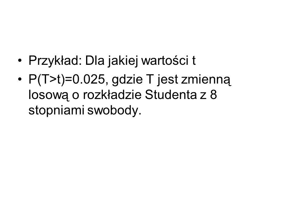 Przykład: Dla jakiej wartości t P(T>t)=0.025, gdzie T jest zmienną losową o rozkładzie Studenta z 8 stopniami swobody.