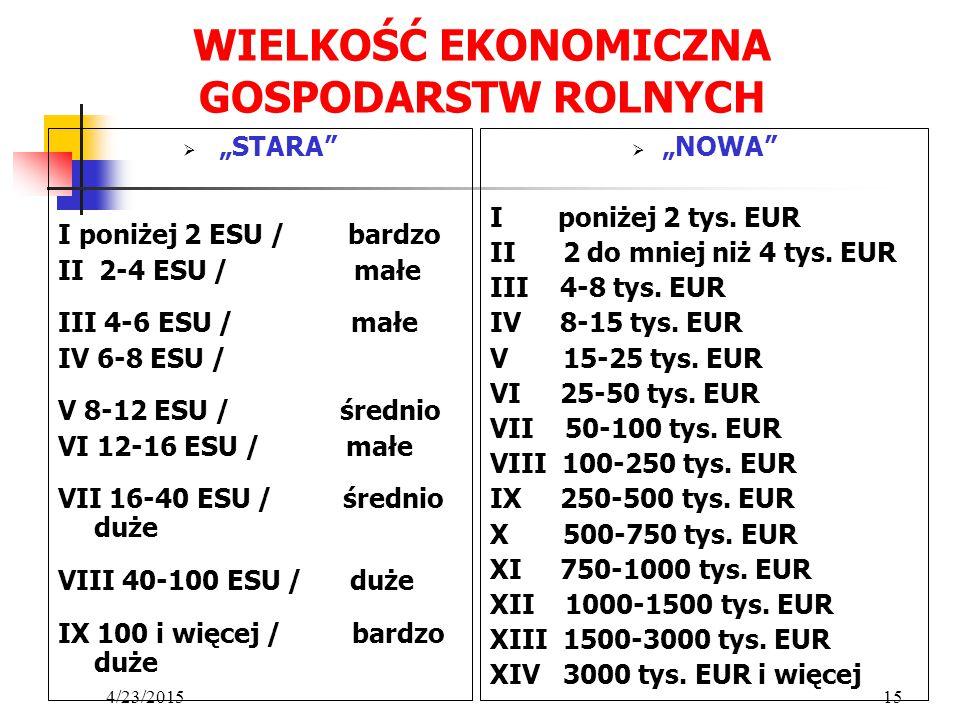 """4/23/201515 WIELKOŚĆ EKONOMICZNA GOSPODARSTW ROLNYCH  """"STARA"""" I poniżej 2 ESU / bardzo II 2-4 ESU / małe III 4-6 ESU / małe IV 6-8 ESU / V 8-12 ESU /"""