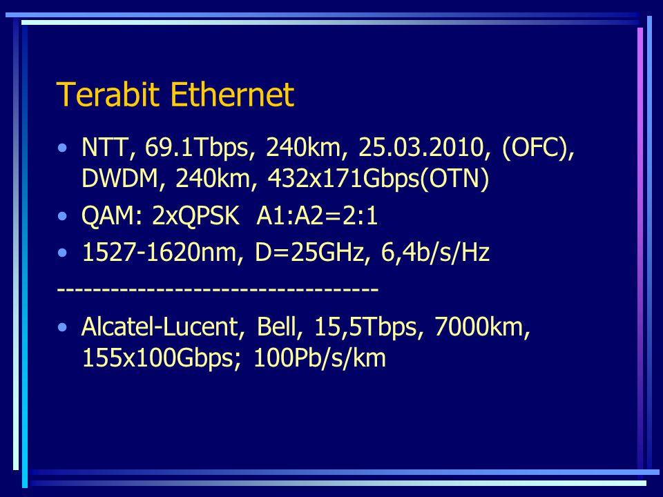 Terabit Ethernet NTT, 69.1Tbps, 240km, 25.03.2010, (OFC), DWDM, 240km, 432x171Gbps(OTN) QAM: 2xQPSK A1:A2=2:1 1527-1620nm, D=25GHz, 6,4b/s/Hz --------